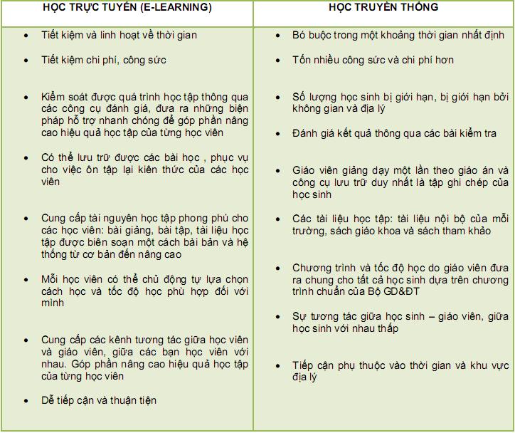 Hãy xem bảng so sánh dưới đây để nắm rõ lợi thế của việc học trực tuyến (E-learning) so với cách học tập thông thường: