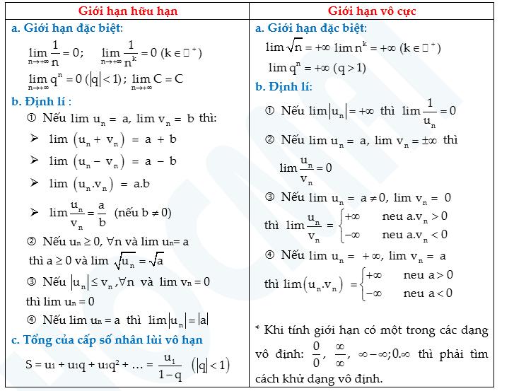 Chinh phục 'giới hạn của dãy số' cùng thầy Lưu Huy Thưởng