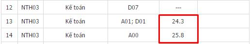 Điểm chuẩn ngành Kế toán trường Đại học Ngoại Thương dao động giữa các tổ hợp xét tuyển từ 24.3 - 25.8 điểm