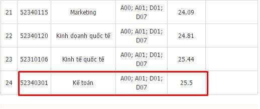 25,5 điểm là điểm chuẩn ngành Kế toán trường Đại học Kinh tế Quốc Dân năm 2016